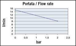 Marco UP3-P PTFE Gear pump 4 gpm - 15 l/min (12 Volt) 7