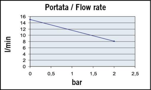 Marco UP3-P PTFE Gear pump 4 gpm - 15 l/min (12 Volt) 4