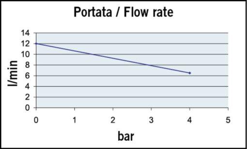 Marco UP9-P PTFE Gear pump 3.2 gpm - 12 l/min (24 Volt) 4