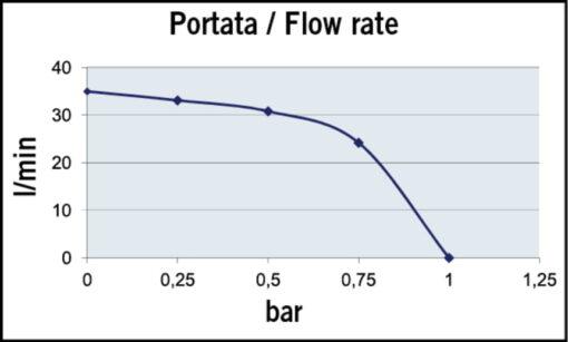 Marco VP45/AC 220 V 50 Hz Vane pump 9.25 gpm - 35 l/min 4