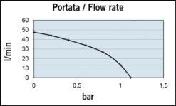 Marco VP45-N Vane pump 11 gpm - 45 l/min (24 Volt) 7