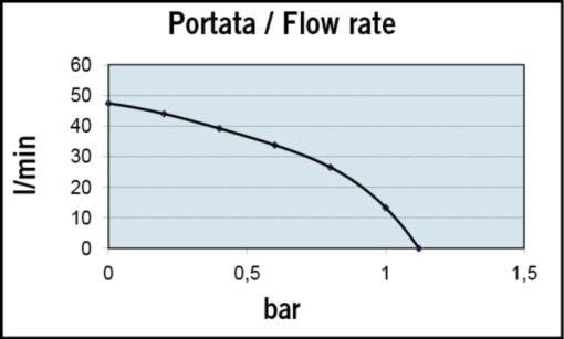 Marco VP45-N Vane pump 11 gpm - 45 l/min (24 Volt) 4