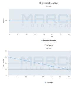 Marco UP1/AC 220V 50 Hz Pump rubber impeller 7.9 gpm - 30 l/min 7