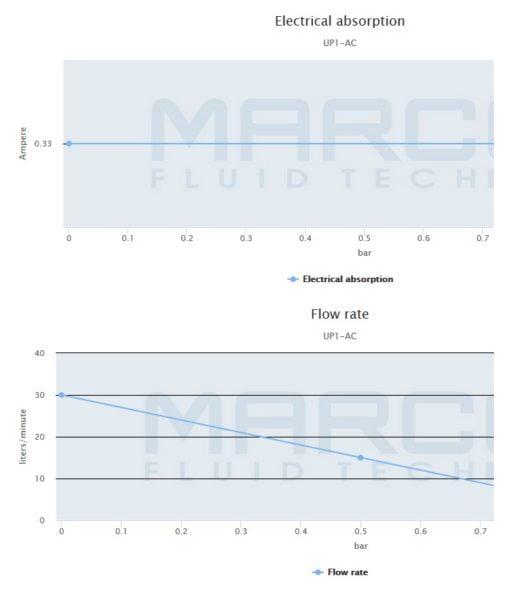 Marco UP1/AC 220V 50 Hz Pump rubber impeller 7.9 gpm - 30 l/min 5