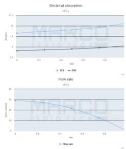 Marco UP1-J Pump, rubber impeller 7.4 gpm - 28 l/min (24 Volt) 7