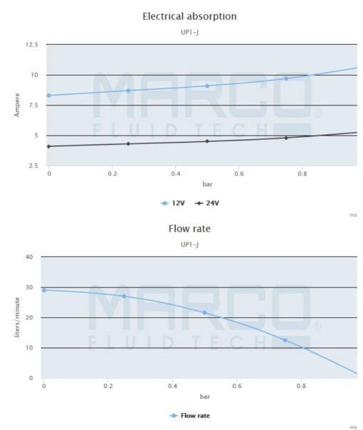 Marco UP1-J Pump, rubber impeller 7.4 gpm - 28 l/min (24 Volt) 5