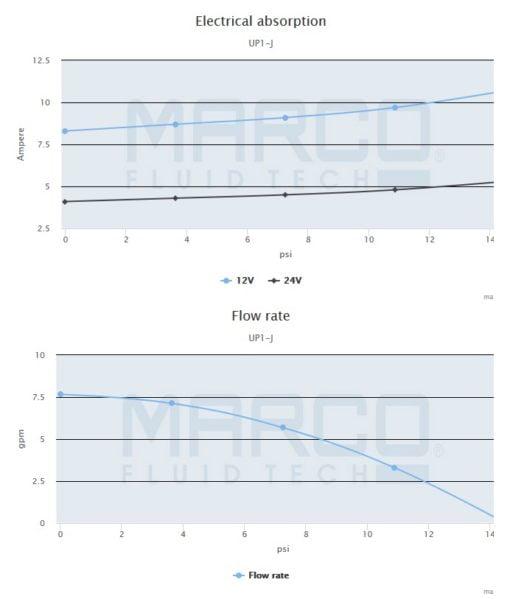Marco UP1-J Pump, rubber impeller 7.4 gpm - 28 l/min (24 Volt) 4