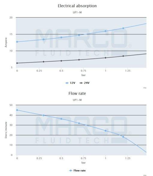Marco UP1-M Pump, rubber impeller 11 gpm - 45 l/min (12 Volt) 5