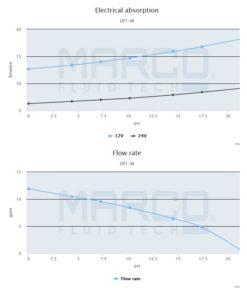 Marco UP1-M Pump, rubber impeller 11 gpm - 45 l/min (12 Volt) 6