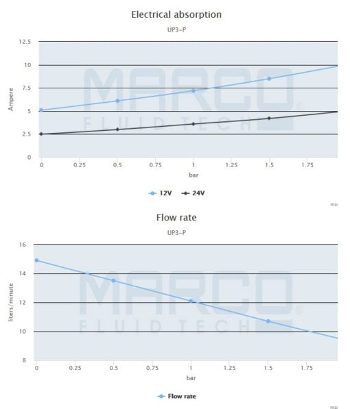 Marco UP3-P PTFE Gear pump 4 gpm - 15 l/min (24 Volt) 5