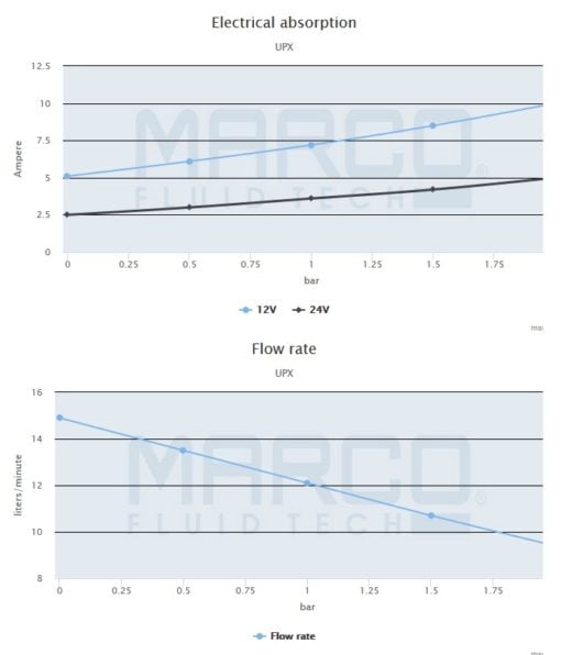 Marco UPX Gear pump 4 gpm - 15 l/min - s.s. AISI 316 L (12 Volt) 5