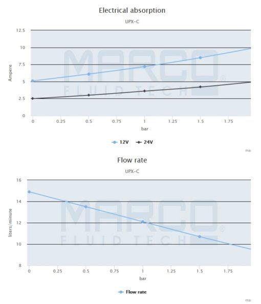 Marco UPX-C 12V Chem pump 4 gpm - 15 l/min - s.s. AISI 316 (24 Volt) 5
