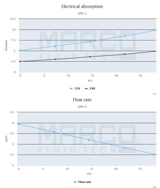 Marco UPX-C 12V Chem pump 4 gpm - 15 l/min - s.s. AISI 316 (24 Volt) 4