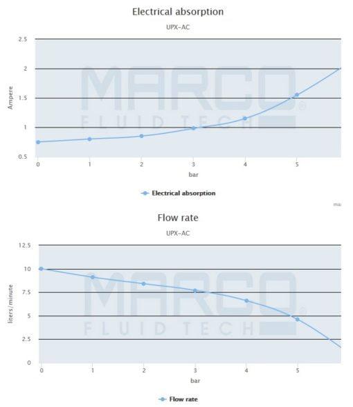 Marco UPX/AC Gear pump 2.6 gpm - 10 l/min - s.s. AISI 316 L (220 Volt) 5