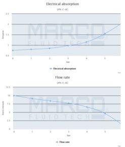 Marco UPX-C/AC Chem pump 2.6 gpm - 10 l/min s.s. AISI 316 L (220 Volt) 7