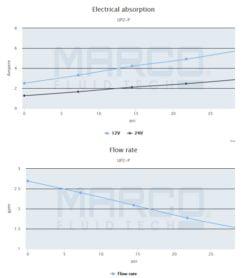 Marco UP2-P PTFE Gear pump 2.6 gpm - 10 l/min (24 Volt) 6
