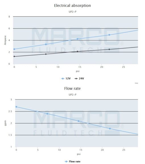 Marco UP2-P PTFE Gear pump 2.6 gpm - 10 l/min (24 Volt) 4