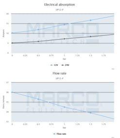 Marco UP12-P PTFE Gear pump 9.5 gpm - 36 l/min (24 Volt) 7