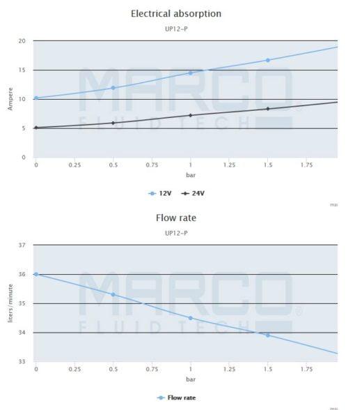 Marco UP12-P PTFE Gear pump 9.5 gpm - 36 l/min (24 Volt) 5