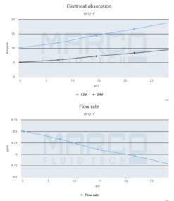 Marco UP12-P PTFE Gear pump 9.5 gpm - 36 l/min (24 Volt) 6