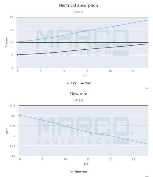 Marco UP12-P PTFE Gear pump 9.5 gpm - 36 l/min (24 Volt) 4