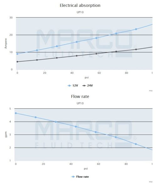 Marco UP10 Heavy duty pump 4.8 gpm - 18 l/min (24 Volt) 4