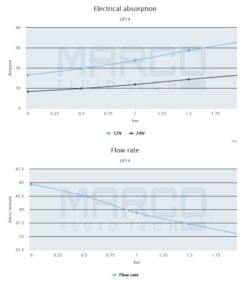 Marco UP14 Bronze gear pump 12.2 gpm - 46 l/min (24 Volt) 7