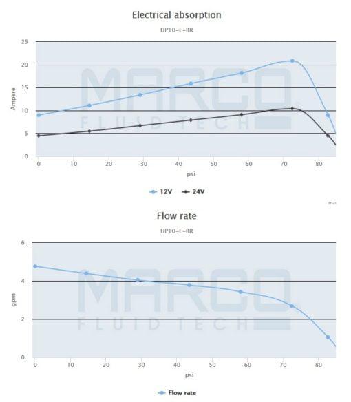 Marco UP10/E-BR 12/24V bronze gear pump with electronic pressure sensor 4.8 gpm - 18 l/min 4