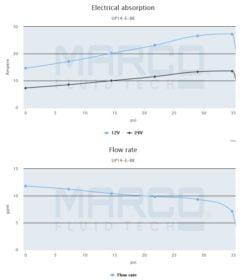 Marco UP14/E-BR 12/24V bronze gear pump with electronic pressure sensor 12.2 gpm - 46 l/min 6