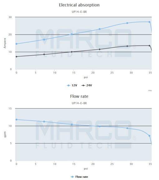 Marco UP14/E-BR 12/24V bronze gear pump with electronic pressure sensor 12.2 gpm - 46 l/min 4