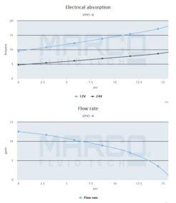 Marco VP45-N Vane pump 11 gpm - 45 l/min (12 Volt) 6