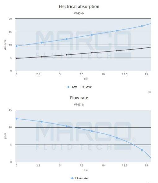 Marco VP45-N Vane pump 11 gpm - 45 l/min (12 Volt) 4